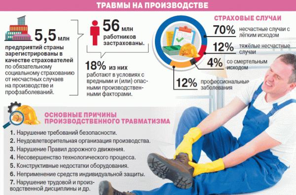 Производственная травма выплаты и компенсации в 2019 году